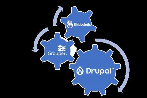 Drupal Team Logo - Interlocking Gears depicting Shibboleth, Grouper, and Drupal